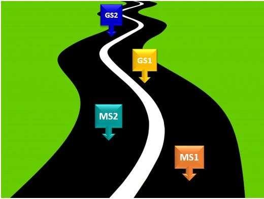 Checklist Road Map