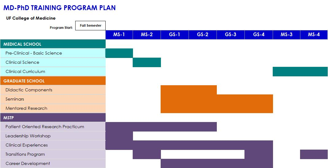 UF MD-PhD Training Program Plan